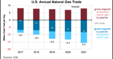 Demand Slowdown Outpacing Natural Gas Production Decline, Keeping Lid on Prices, Says EIA