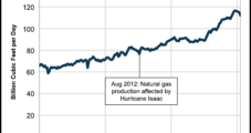 EIA Says U.S. Energy Output Sinks to Disaster-Level Lows in April