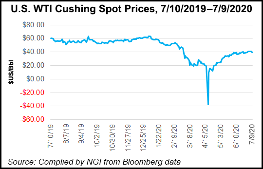 WTI Crushing Natural Gas Spot Prices