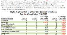 More Losses for Oil Patch as U.S. Rig Count Grinds Lower