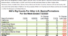Permian Activity Declines as U.S. Rig Count Down Two