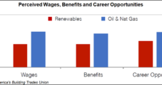 Construction Work in Oil, Natural Gas Surpass Renewable Jobs, Says Building Trades Union