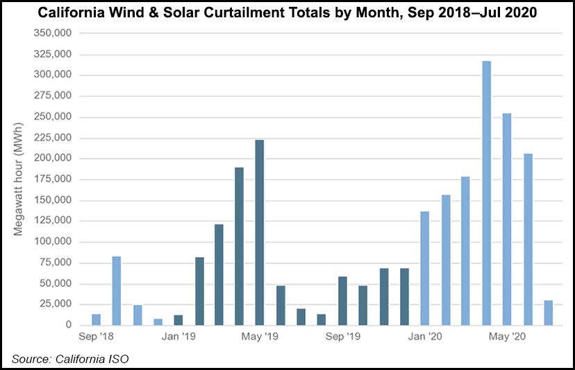 California Wind Solar