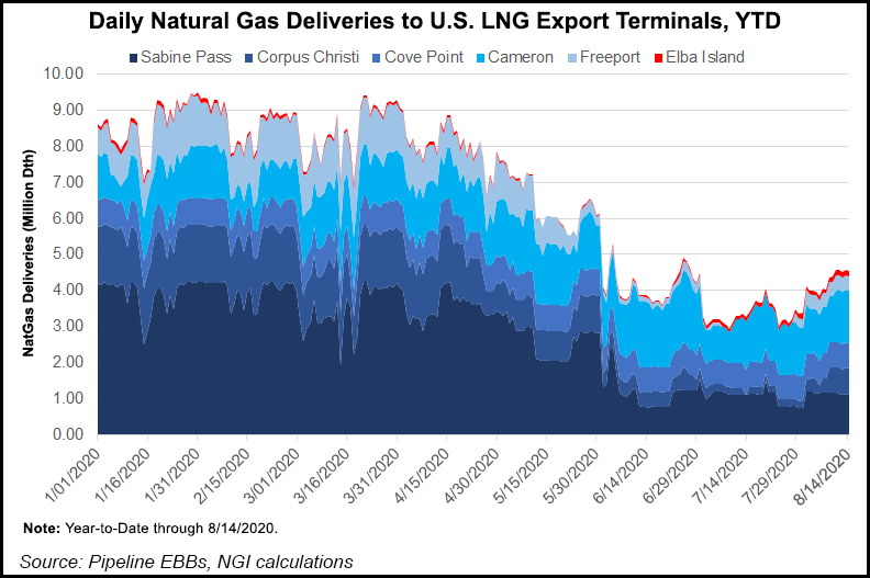 Natural Gas Deliveries to LNG Export Terminals