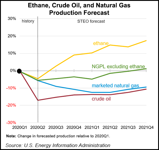 ethane crude natural gas production