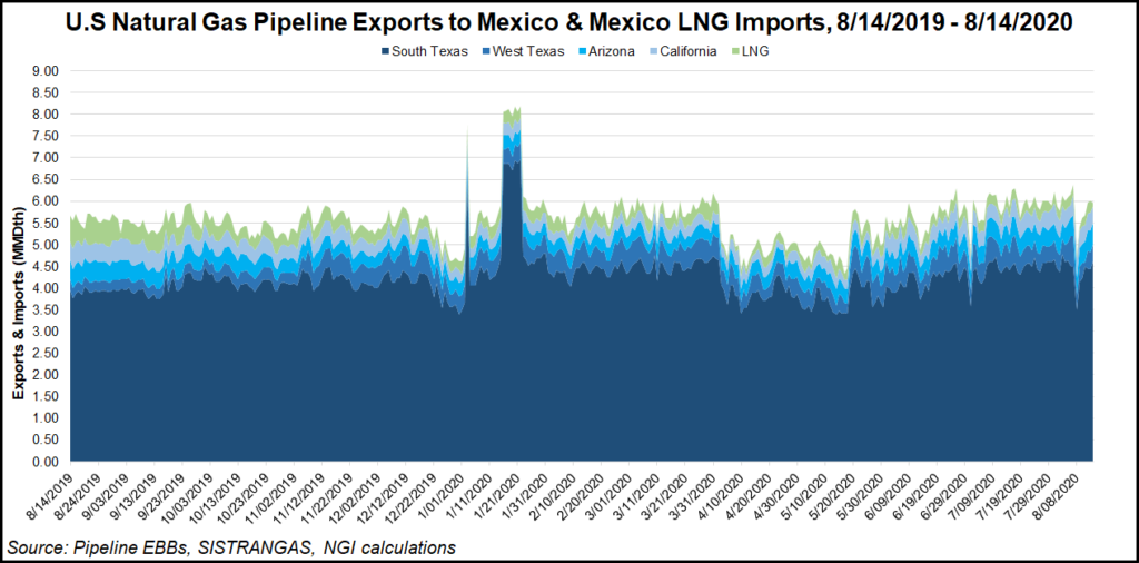 U.S. Pipeline exports to Mexico