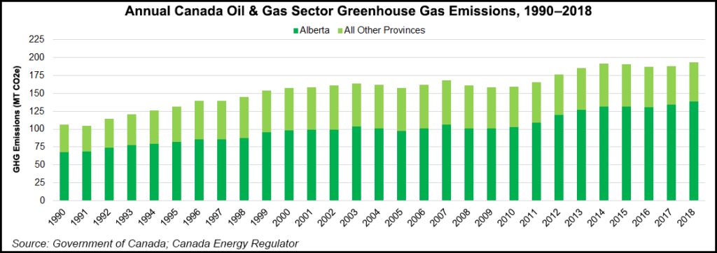 Annual Canada Oil and Gas Sector Greenhouse Gas Emissions