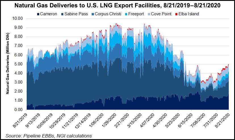 lng export natural gas