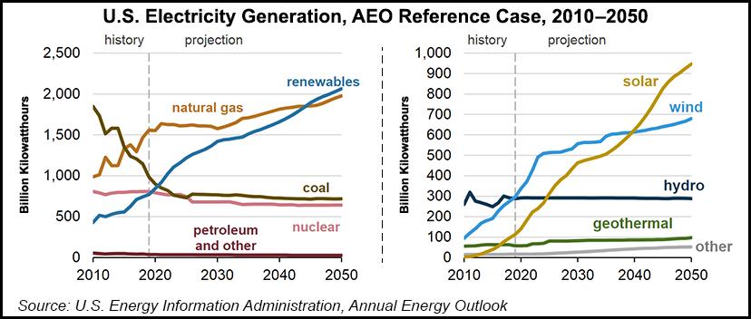U.S. Electricity Generation