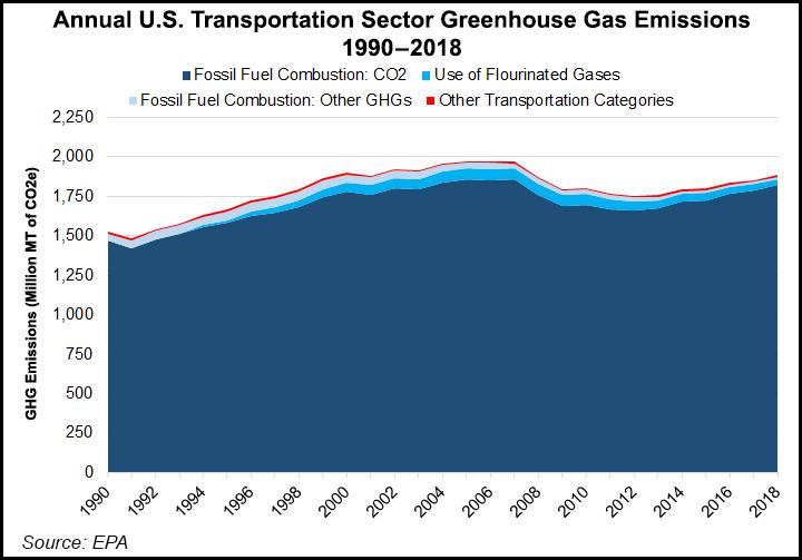 greenhouse gas emissions transportation