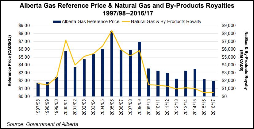 Alberta gas