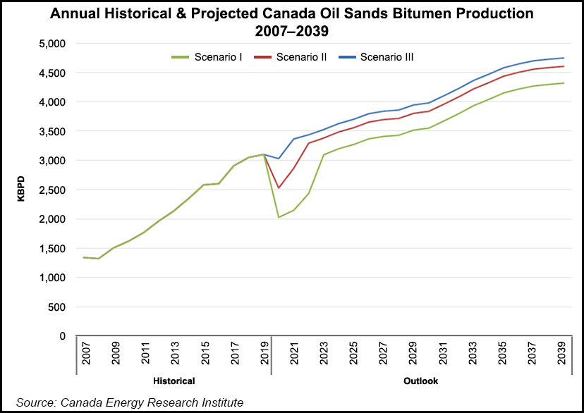 Canada Oilsands Production