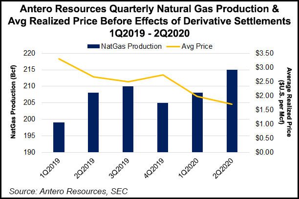 Antero Resources Natural Gas Production