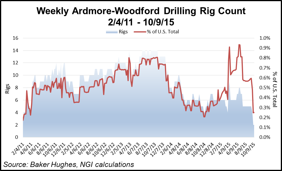 Oklahoma Liquids Plays Ardmore Rig Count