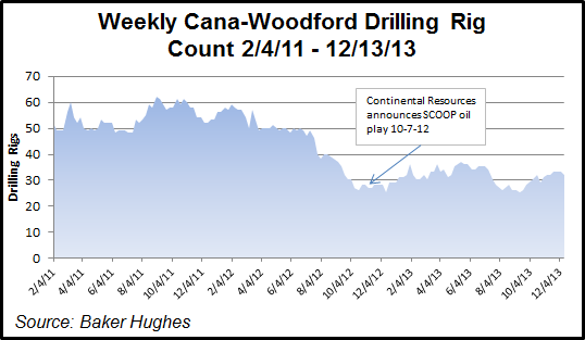 Cana-Woodford Shale Rig Count