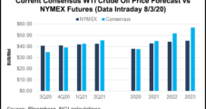 Lower 48 Oil Well Productivity Stumbling, Pointing to Bullish Prices in 2021, Says Raymond James