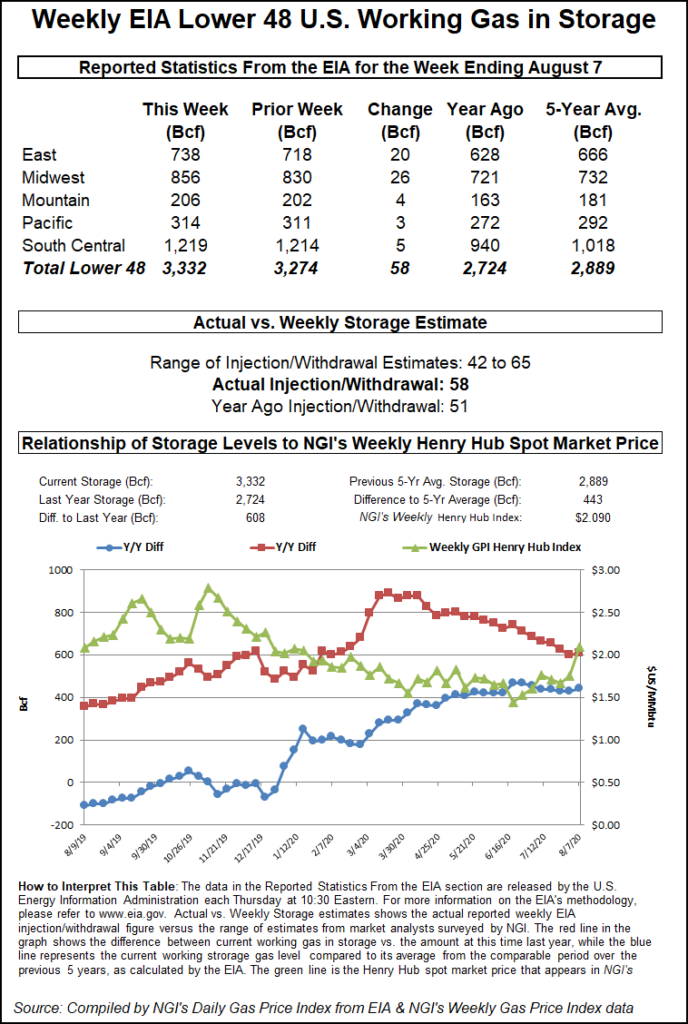 EIA Natural Gas Storage Report