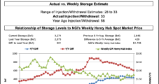 Natural Gas Futures Retreat After EIA Storage Figure Tops Expectations