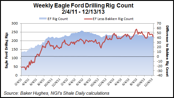 Eagle Ford Rig Count