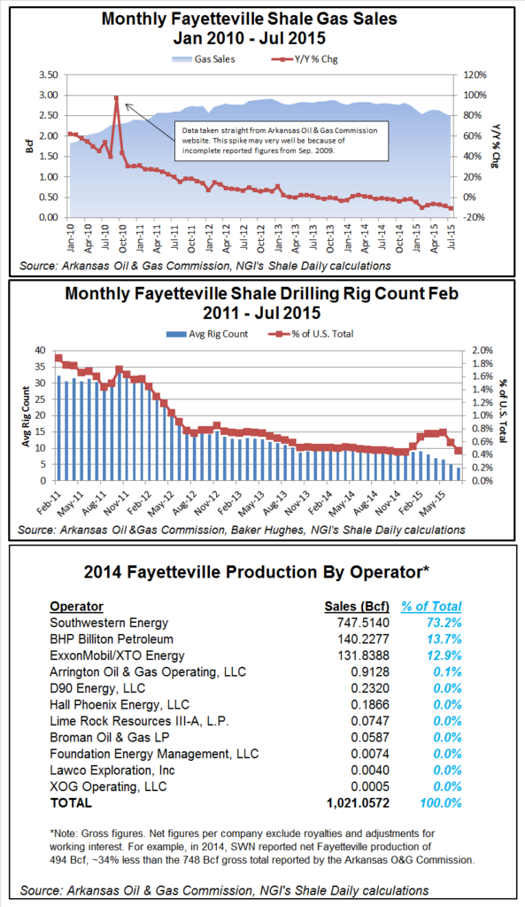 Fayetteville Shale Roundup