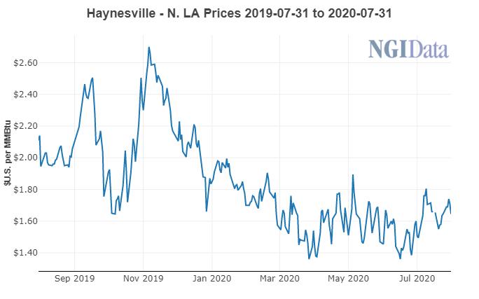 Haynesville Natural Gas Prices