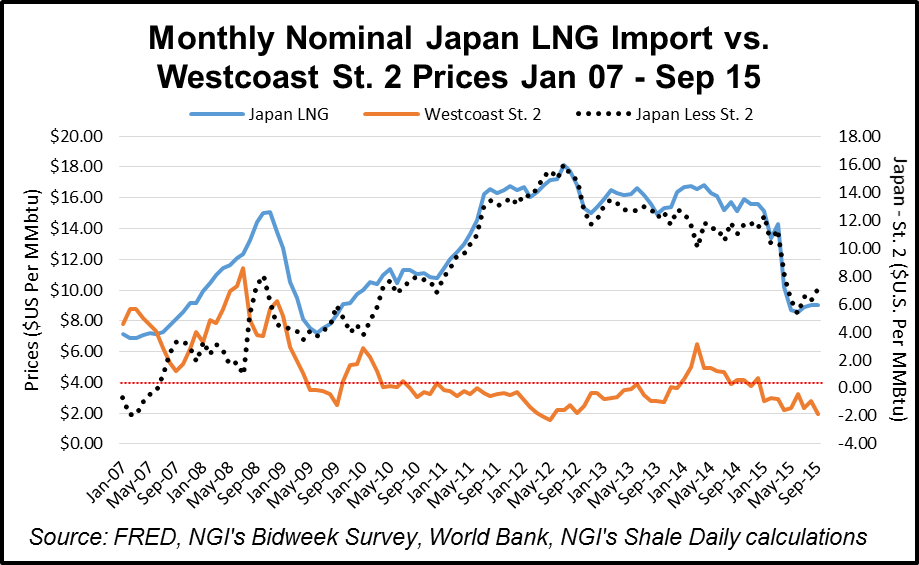 Horn River Basin Japan vs. Westcoast Station 2 Prices
