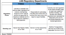 FERC, Other Agencies Using Outdated Standards for LNG Permits, Watchdog Finds