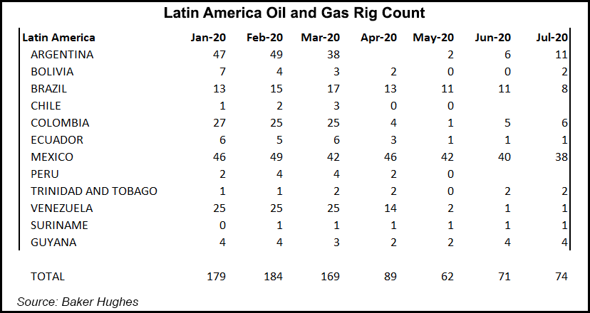 Latin America Oil and Gas Rig Count