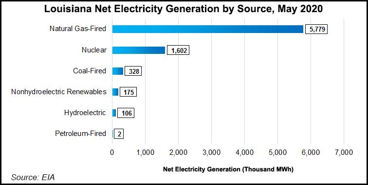 LA Net Electricity Generation
