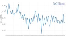 Seneca Continuing Appalachian Shut-ins on Weak Natural Gas Prices