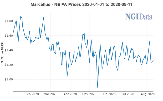 Marcellus Natural Gas Price