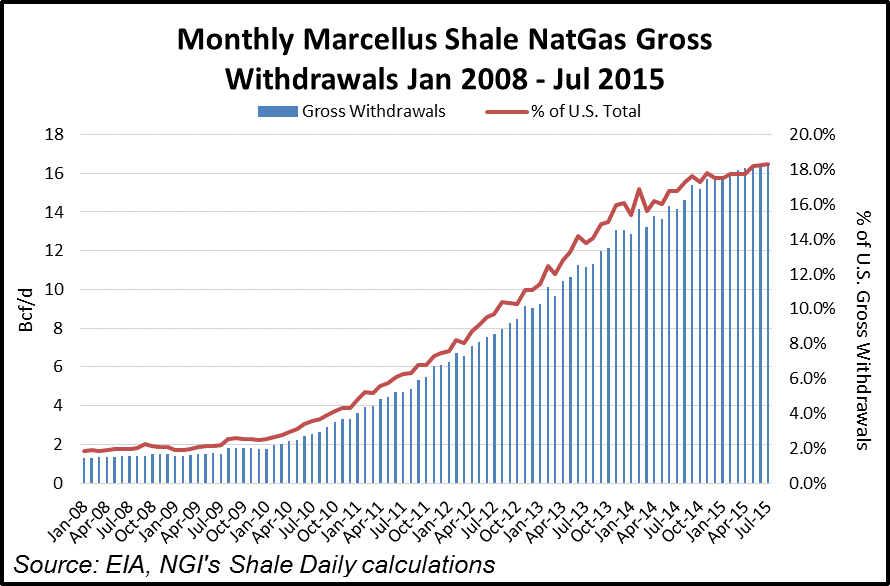 Marcellus Shale Withdrawals
