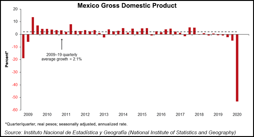Mexico Natural Gas Gross Domestic Product