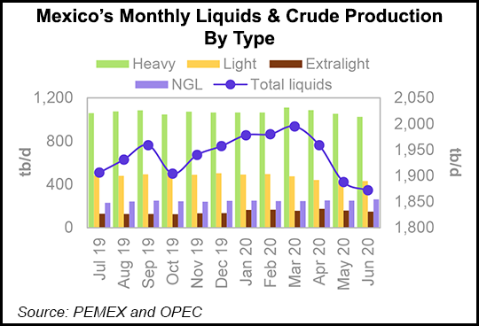 Mexico's Monthly Liquids & Crude Production By Type