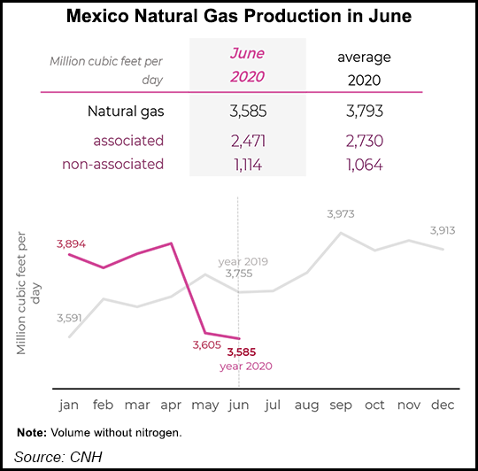 Mexico Natural Gas Production