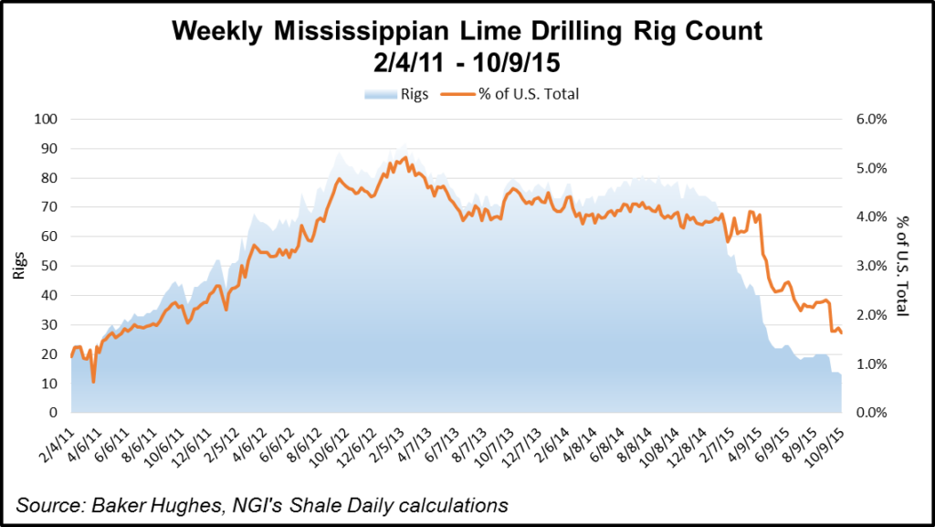 Mississippian Lime Rig Count
