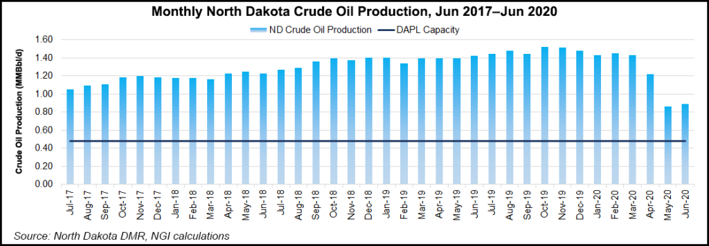 North Dakota Oil