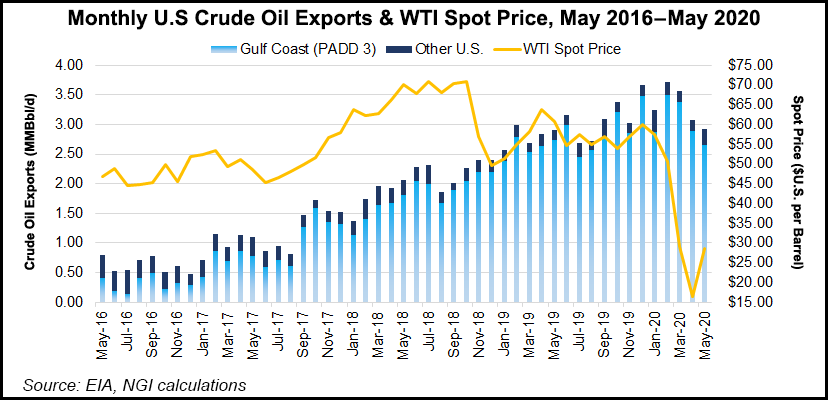 Exports and WTI