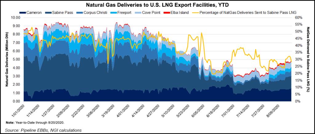 natural gas deliveries lng