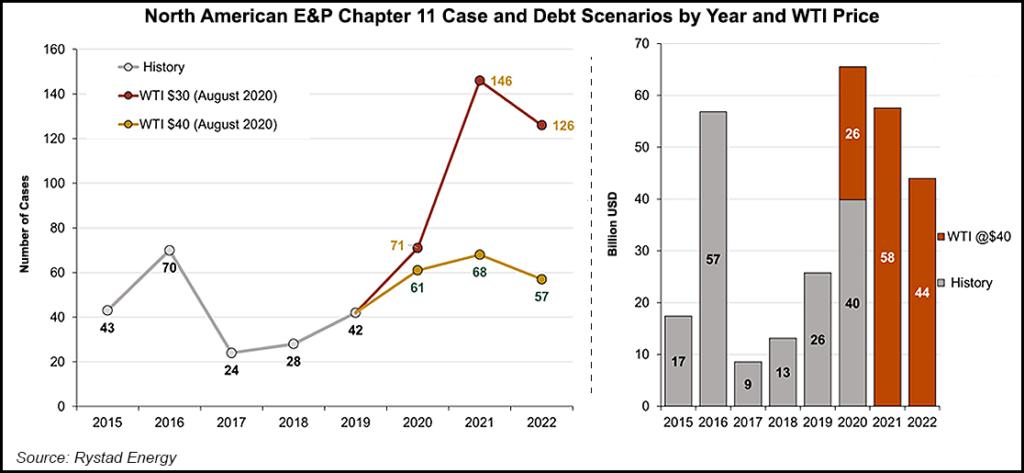 North America Debt Scenarios
