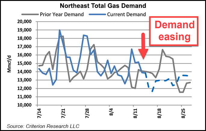 Northeast Total Gas Demand