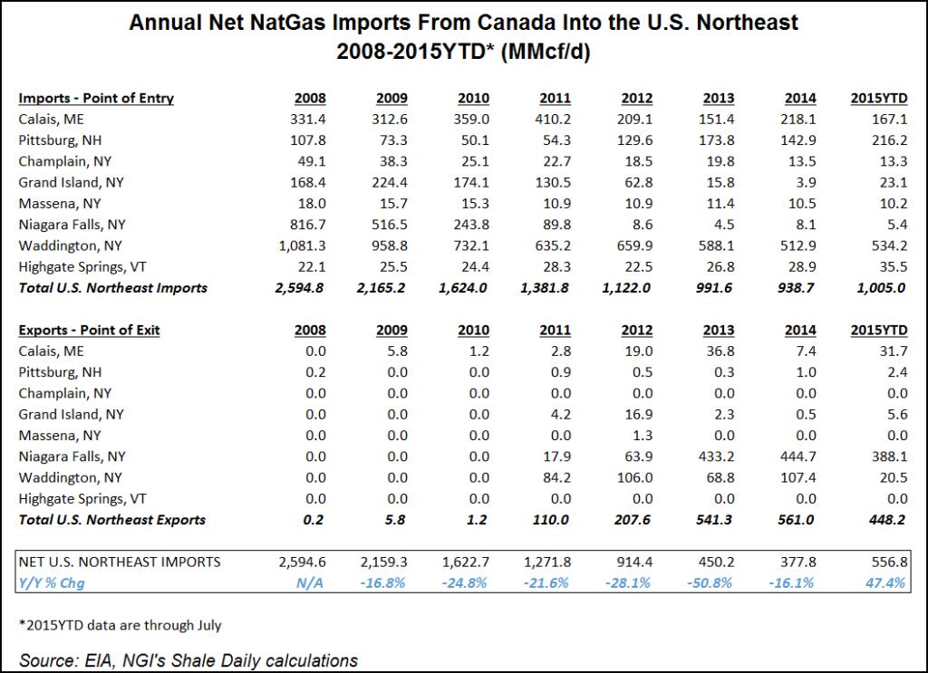 Eastern Canada Imports
