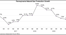 Pennsylvania Sees More Natural Gas Production Declines Amid Price-Related Curtailments