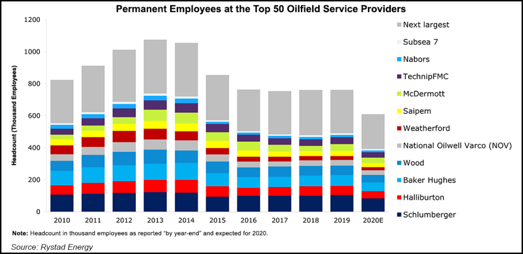 Permanent Employees at the Top 50 Oilfield Service Providers