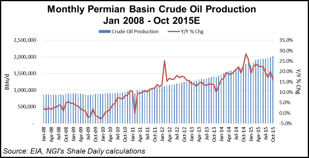 Permian Production