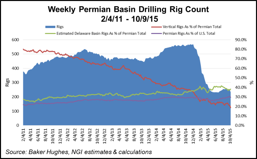 Permian Rig Count