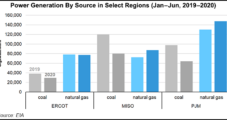 Natural Gas-Fired Generation Increased Even as Covid-19 Hammered Demand