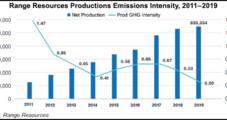 Range Resources Aiming for Net Zero Emissions in Lower 48 by 2025