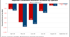 Most Lower 48 Oil Curtailments Coming Back Online by September, Says Analysis
