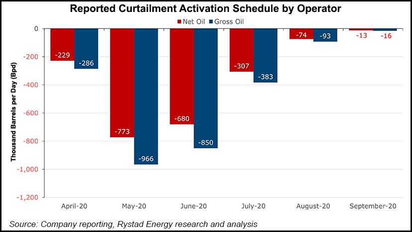 Curtailment Activation Schedule